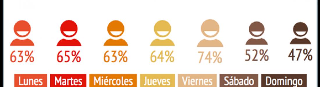 [Infografía] Hábitos de los usuarios de internet en México