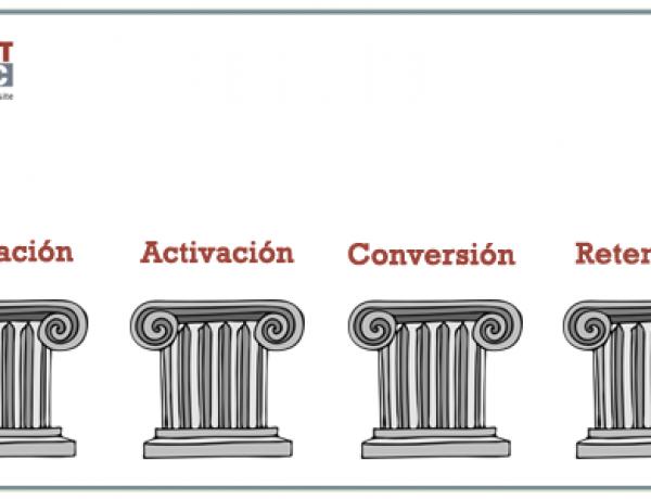 Los cuatro pilares de la analítica web #infografía