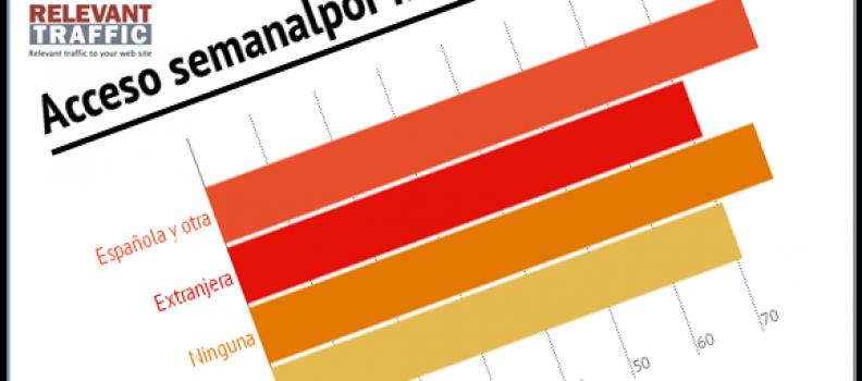 [Infografía] Así es el perfil sociodemográfico del internauta español
